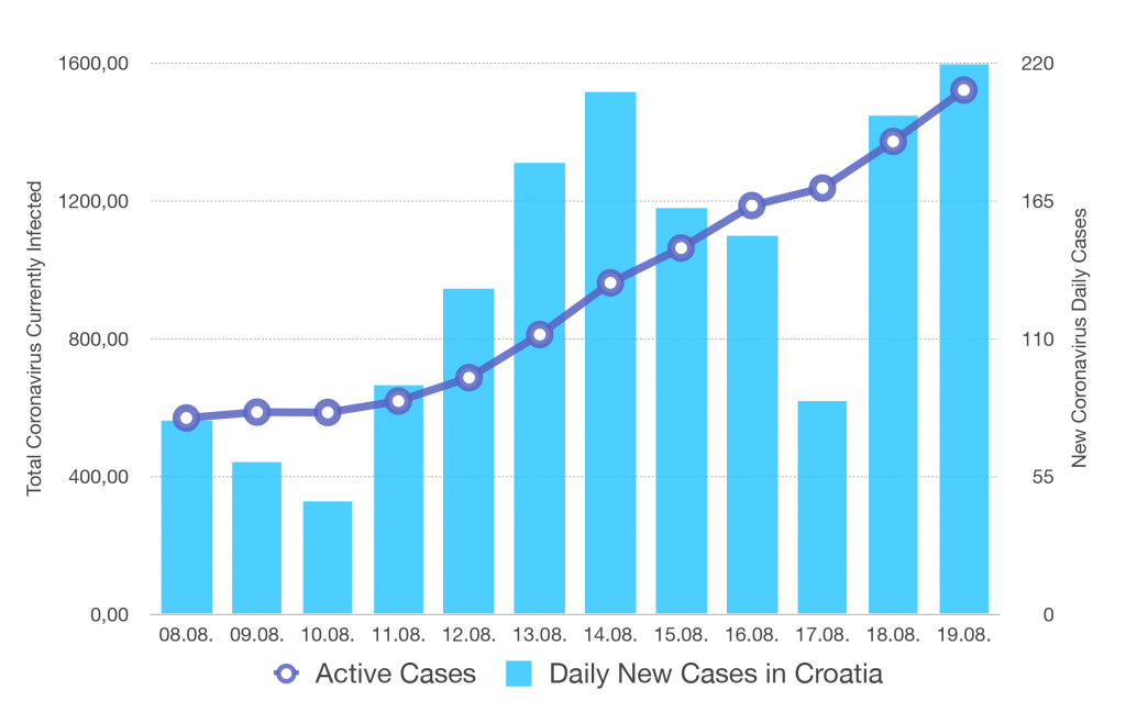 Coronavirus Cases in Croatia (08.08-19.08.2020.) - Slovenia puts Croatia on the list of red countries for travel
